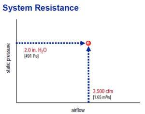 تعیین مقاومت سیستم