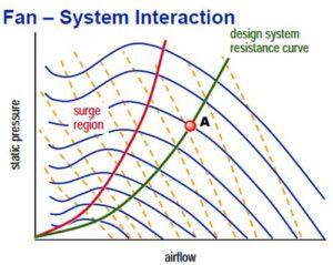تقاطع نمودار فن و نمودار سیستم برای انتخاب فن هواساز
