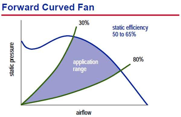 انتخاب فن فوروارد هواساز