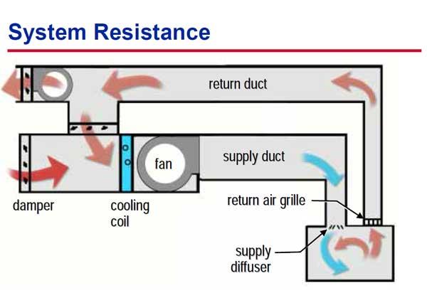 محاسبه مقاومت سیستم برای انتخاب هواساز