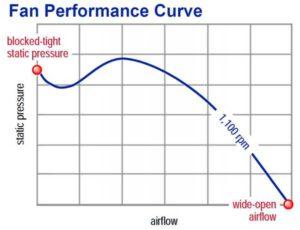 نمودار دبی و فشار در فن هواساز